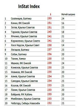 Instat Index